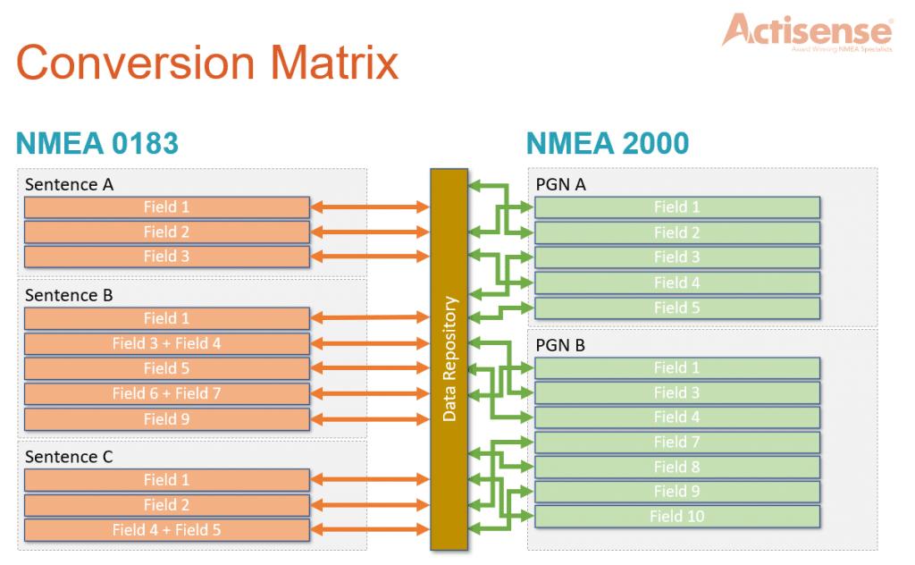 NMEA Conversion Matrix