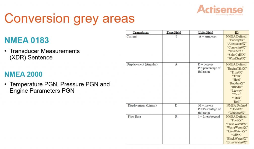 NMEA Conversion grey areas