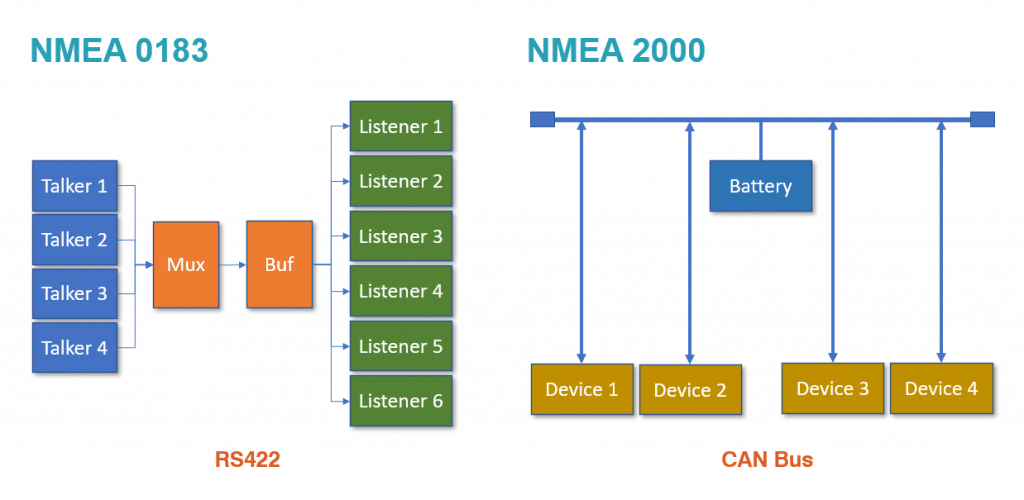 What's the difference between NMEA 0183 and NMEA 2000?