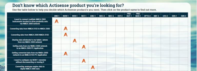 Actisense Product Matrix