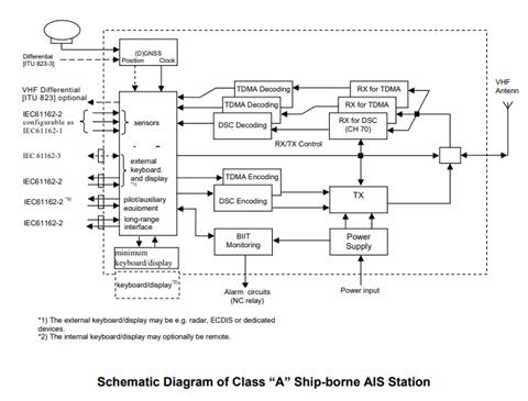 Schematic Diagram of Class A Ship-borne AIS Station