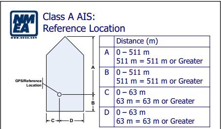 Figure 2 - NMEA Training Document