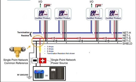 Figure 1 -End Powered Network, NMEA documentation