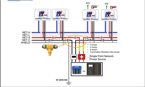 Figure 2 - Middle Powered Network -