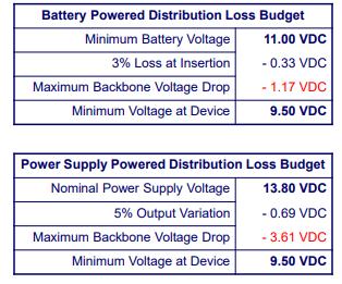 Figure 4 - Loss budget NMEA Documentation