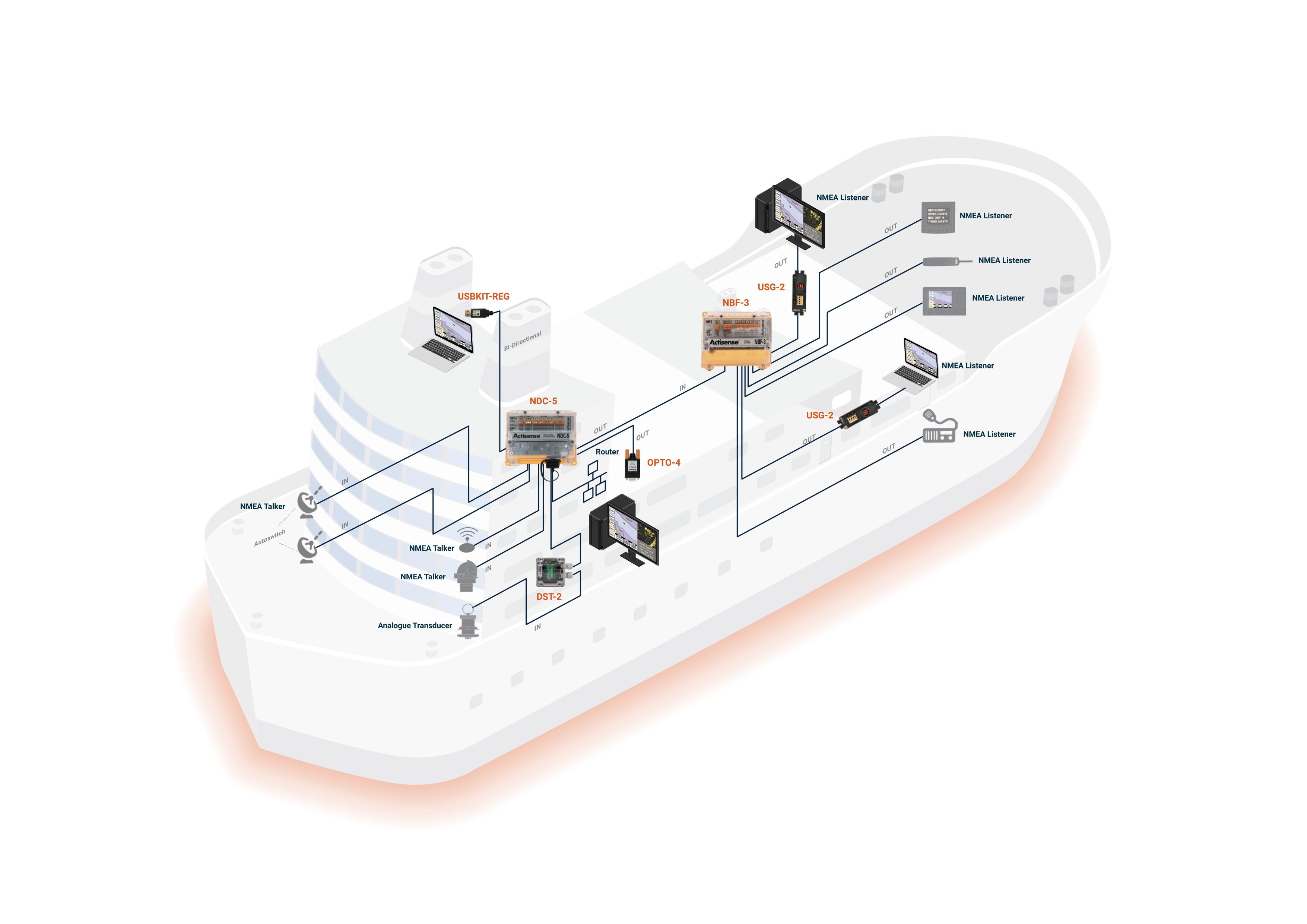 NMEA 0183 Example Network